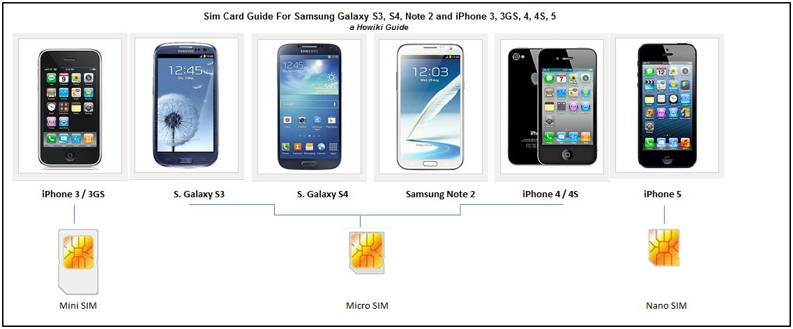 Iphone  Sim Card Size Vs Samsung Galaxy S